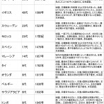 日本の皇室の万世一系の話